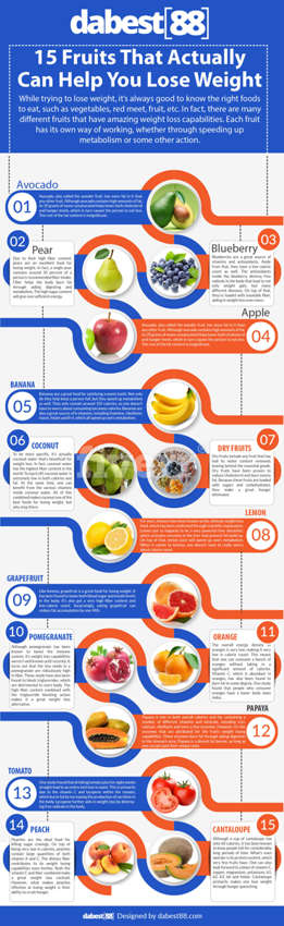 15 Fruits That Actually Can Help You Lose Weight - Design | Vincent Dizzou | Touchtalent