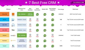 The Best Free CRM Software For Architects - Calligraphy | Mark Perkine | Touchtalent